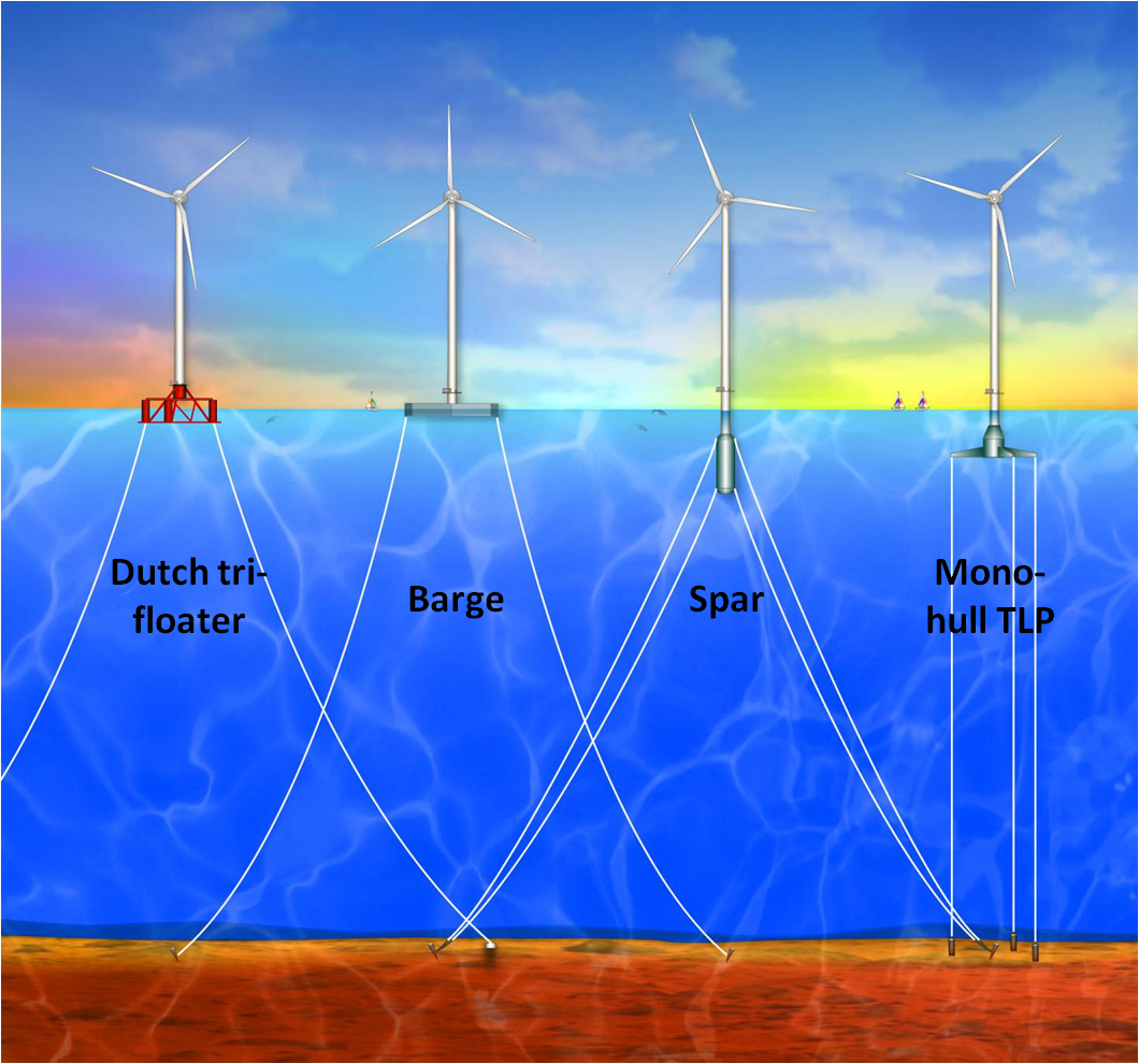 Floating Wind Turbines | Fluid Effects on Structural Systems Group
